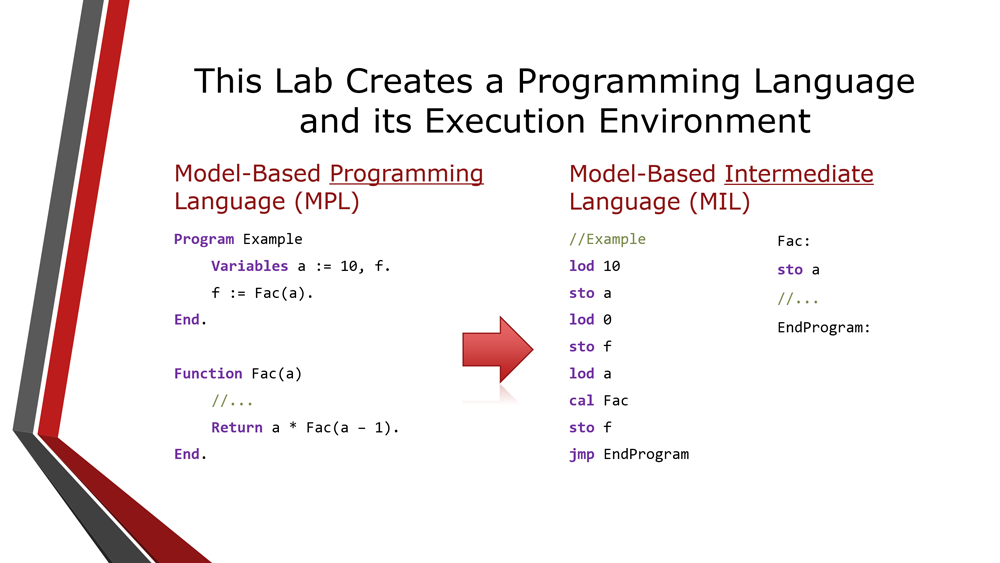 This Lab Creates a Programming Language and its Execution Environment